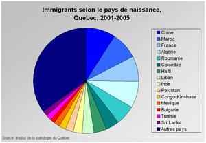 Immigrants selon le pays de naissance, Québec,...