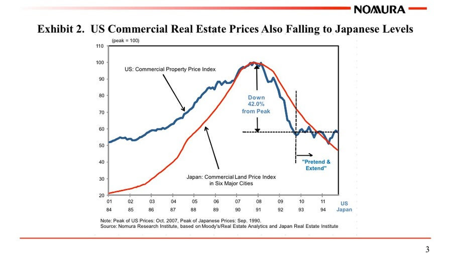 So is commercial real estate