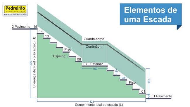 Mestredeobraaristaquebarros calculo de escada - Calcular valor tasacion piso ...