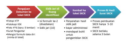 Alur Pengurusan SKCK di Polrestabes Surabaya
