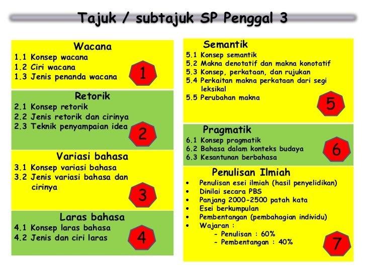 Soalan Variasi Bahasa Stpm Kuora R