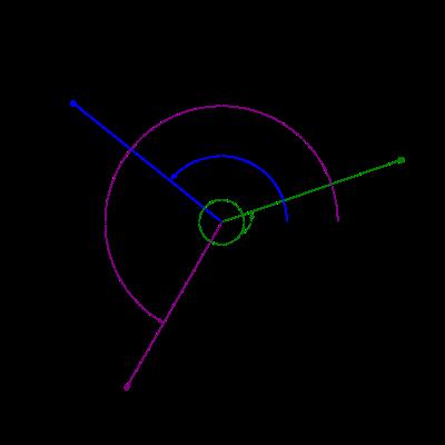 High School Trigonometry/Trigonometric Functions of Any Angle ...