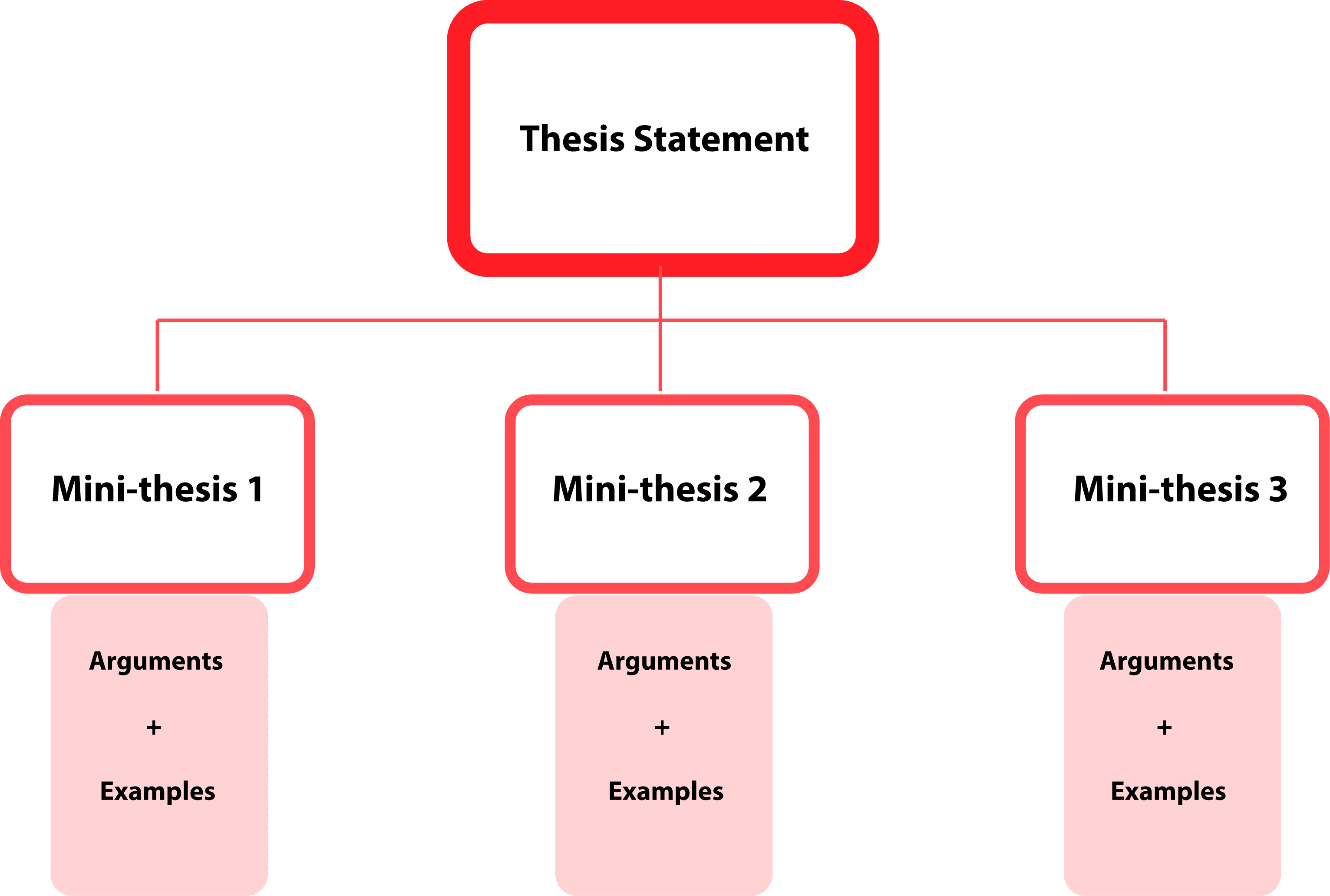 Lab report guidelines