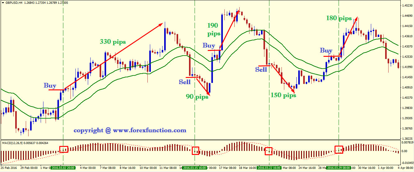 Profitable Forex Trading Strategy Of Ema Macd -