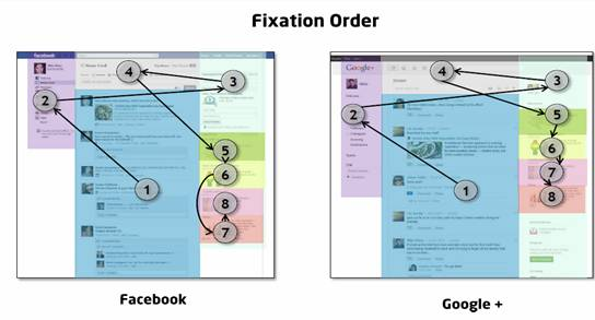 Les utilisateurs agissent de la même façon sur la page de Facebook et celle de google+
