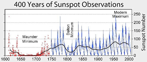 Maunder Minimum (also known as the prolonged sunspot minimum) is the name used for the period starting in about 1645 and continuing to about 1715 when sunspots became exceedingly rare, as noted by solar observers of the time