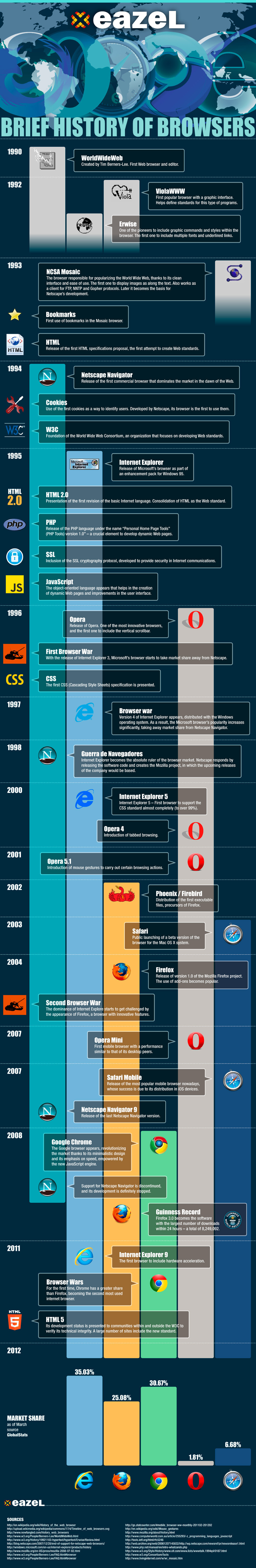 The history of the most important browsers of the web - #infographic