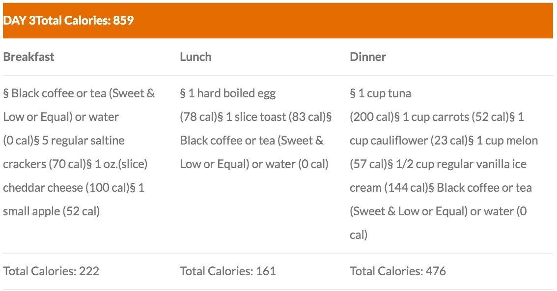A 3-Day Diet Plan: It's Here When You Need it!