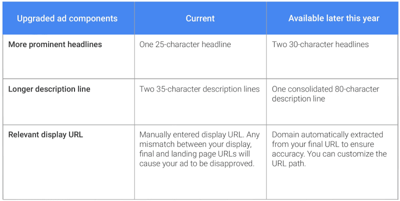 adwords expanded text ads changes