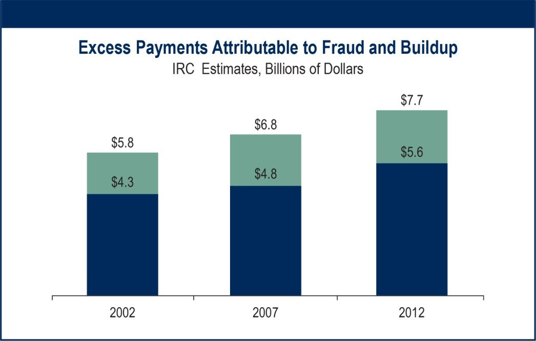 Insurance Research Council Finds That Fraud and Buildup Add Up to $7.7 Billion in Excess