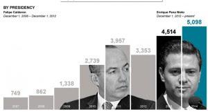 desaparecidos Mexico infografica 2 por presidente