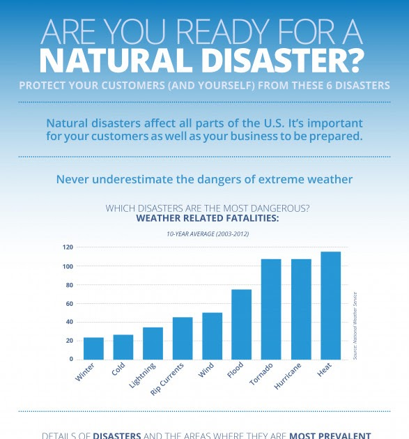 Define Natural Disaster With Example