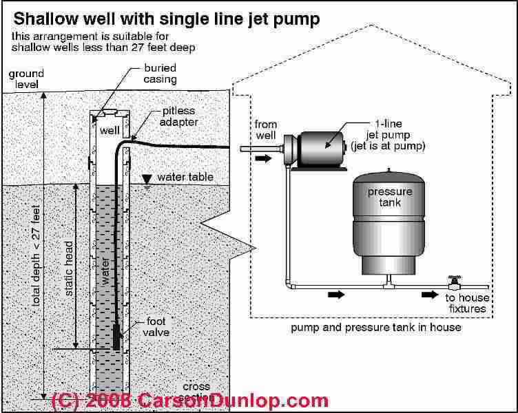 Diagnose & Repair Air Discharge from Water Supply Piping or ...
