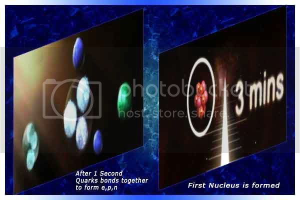Electrons, Protons, Neutrons and Nucleus are formed