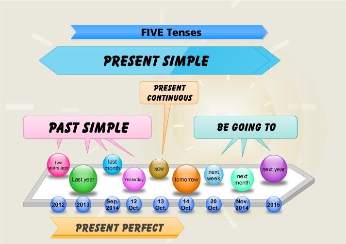 75  Pdf  English Grammar Tenses Diagram Printable Hd Docx Download Zip