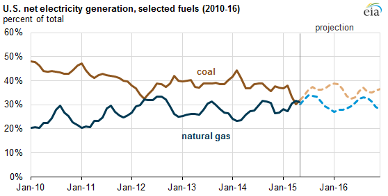 graph of U.S. net electricity generation, selected fuels, as explained in the article text
