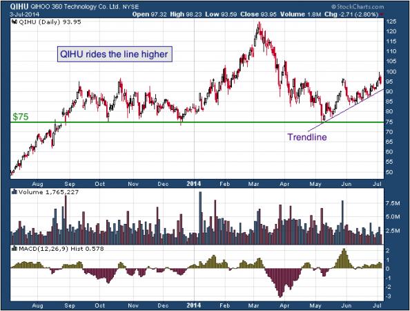 1-year chart of QIHU (Qihoo 360 Technology Co. Ltd.)