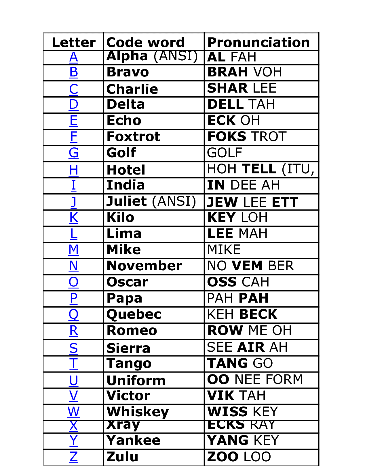 nato alphabet pdf - Template
