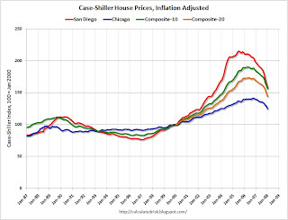 Real Case-Shiller House Price Index