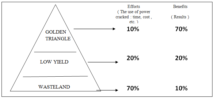 The Concept Of The Golden Triangle
