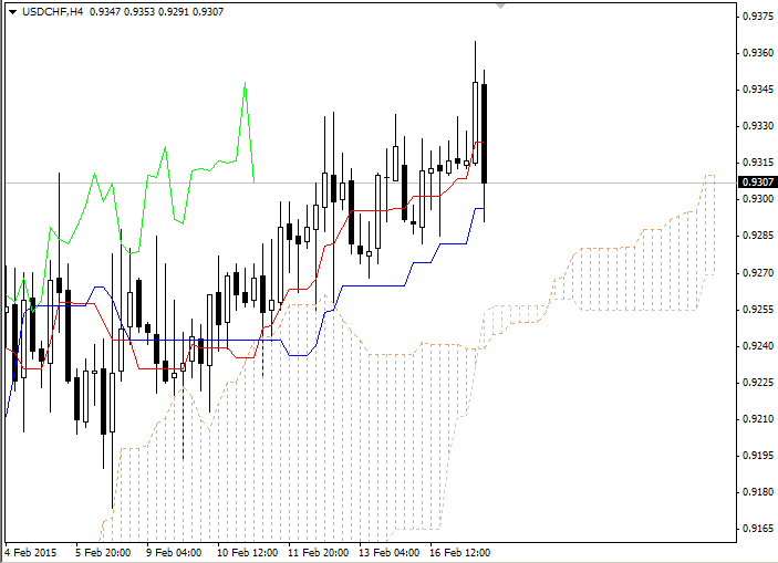 Forex Ichimoku Clouds Overview