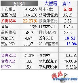 6184_大豐電_資料_994Q