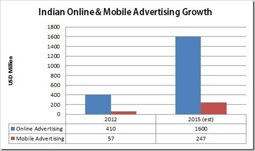 online Mobile Advertising Growth Mobile & Online Advertising in India: Numbers & Statistics