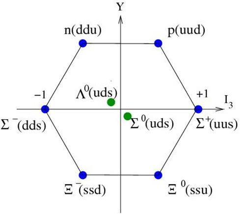 quarkmodel2