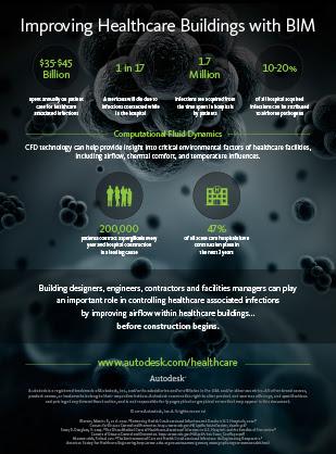 JTB World Blog: Autodesk Infographics