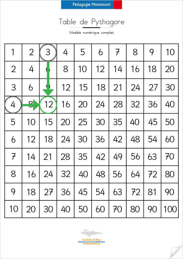Réaliser La Table De Pythagore Selon Montessori Modèle