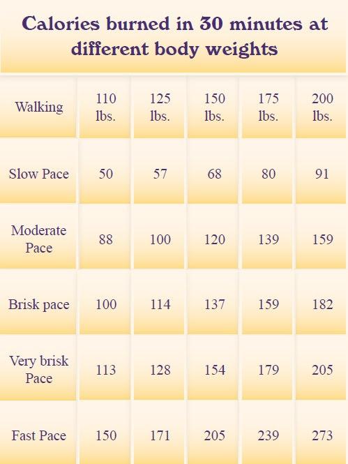 http://cchealth.org/wic/walking/img/calorie_chart_big.jpg ...