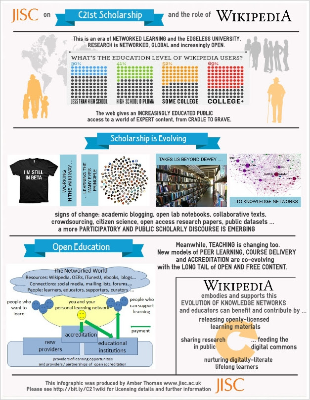 Posters, Infographics and Thoughts on JISC and C21st ...