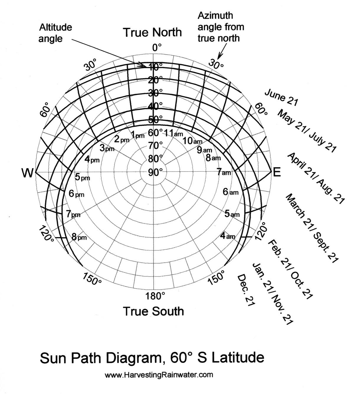 Sun-Path Diagram, 60º S Latitude