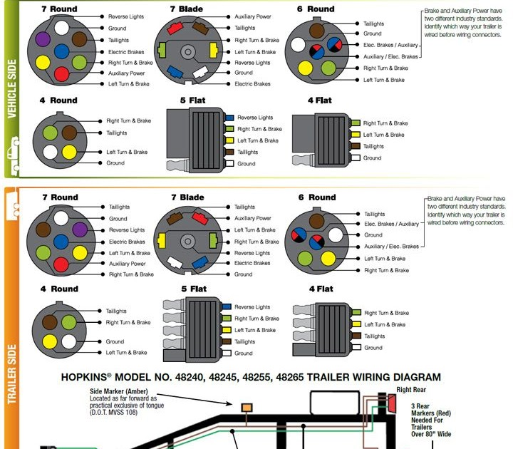 20 Beautiful 7 Way Rv Wiring Diagram
