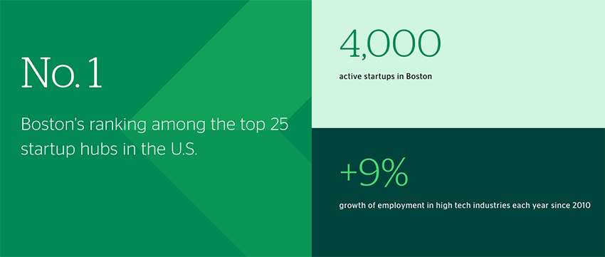 The Boston Startup Scene