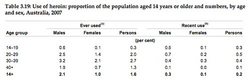Gender rates of heroin use