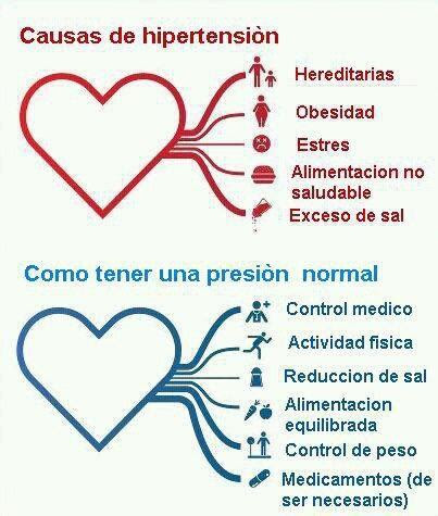 Causas de hipertensión