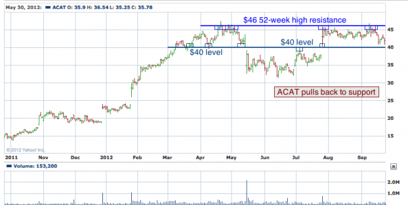 1-year chart of ACAT (Artic Cat, Inc.)