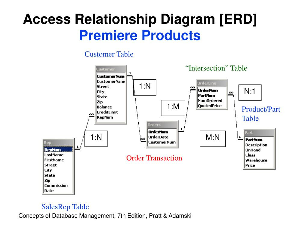 Diagram Microsoft Access Er Diagram Full Version Hd Quality Er Diagram Diagrama Studiom Sergiomei It