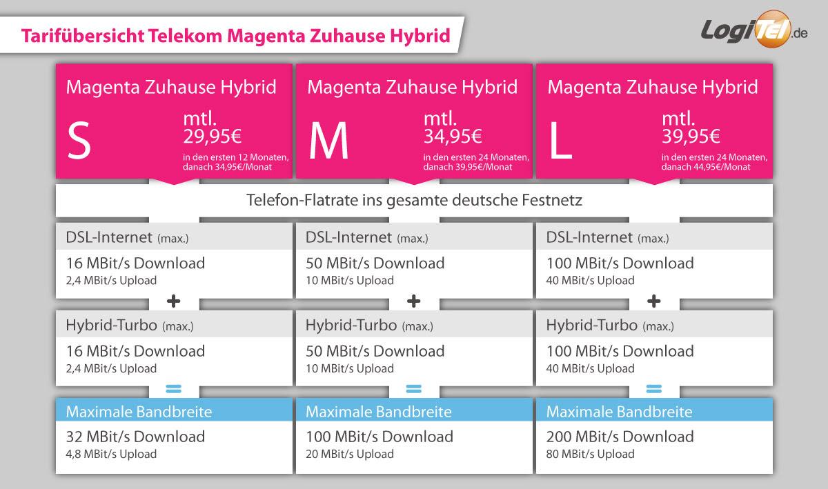 Magenta Zuhause M Hybrid 2