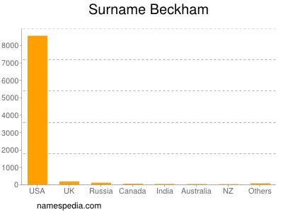Beckham Names Encyclopedia