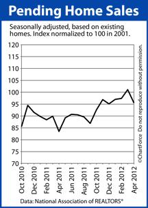 Pending Home Sales Index
