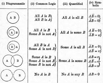 Biografia john venn matemtico e lgico britnico representao de proposies com diagramas de venn tabela includa em seu livro lgica simblica 1881 ccuart Choice Image