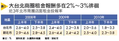 ▲大台北商圈租金報酬多在2%∼3%徘徊