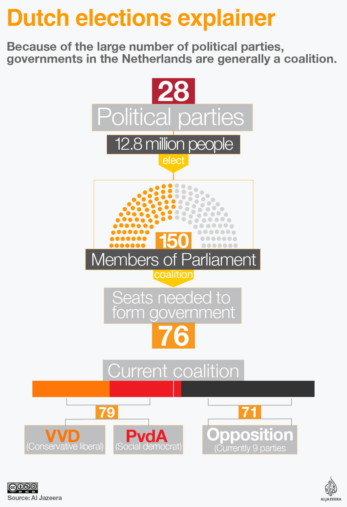 dutch netherlands elections explainer infographic