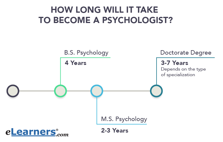 How to Become a Psychologist | eLearners