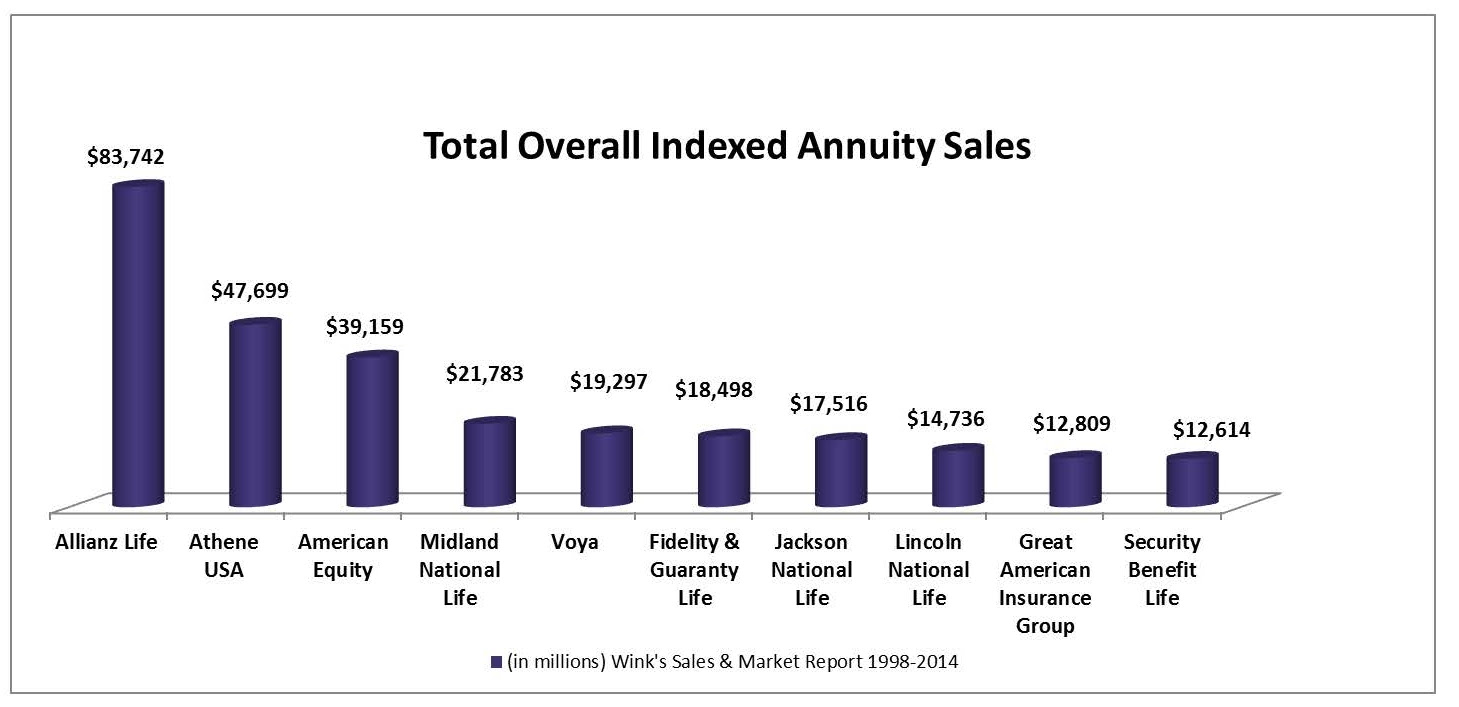 Total Overall Indexed Annuity Sales and Best-Selling ...