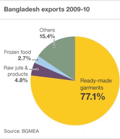 Bangladesh exports chart