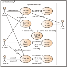 Use Case Diagram Wikipedia