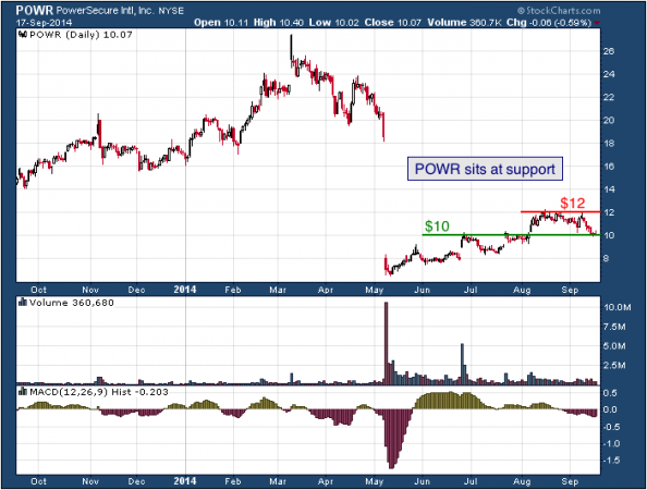 1-year chart of PowerSecure (NYSE: POWR)